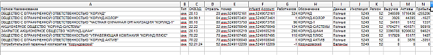 Exported Account Attributes to a CSV File